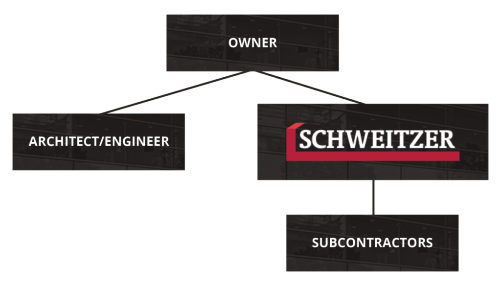 General Contracting Process